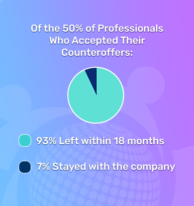 93% left their company within 18 months of taken a counteroffer