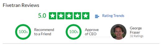 Fivetran Glassdoor Review